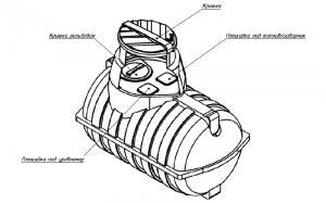 Подземная емкость U-2000 литров oil